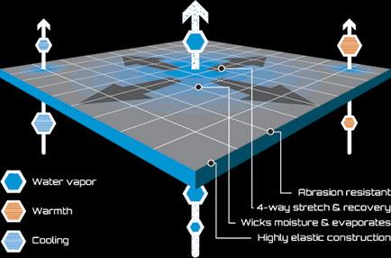 Información y Prueba de Power Stretch Pro por ternua